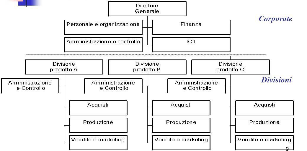 Organigramma Divisionale