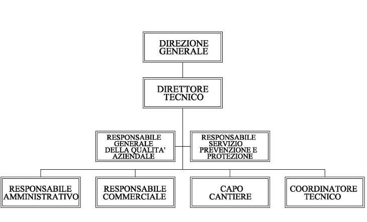 Esempio organigramma aziendale